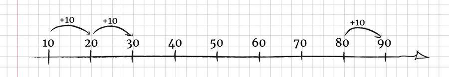 escala_lineal