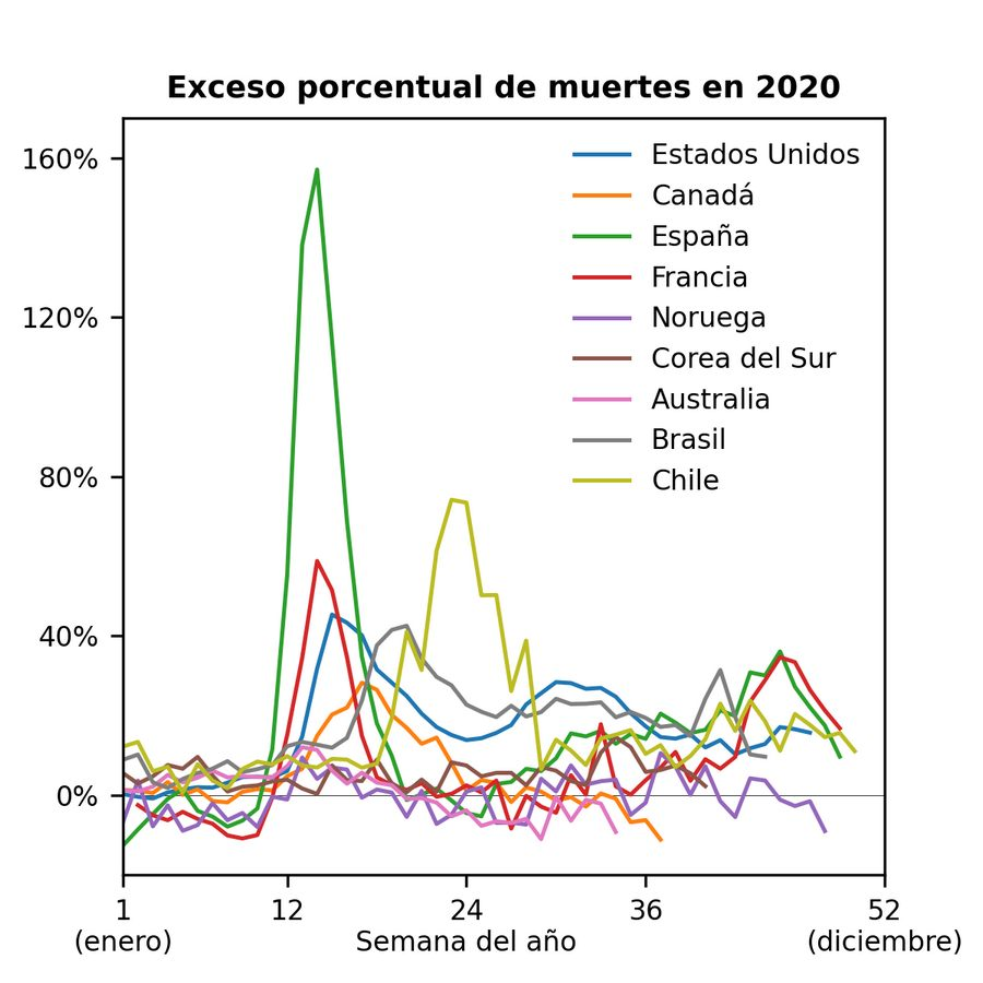 exceso_muertes_porcentual