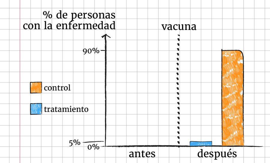 tratamienvot_vs_control